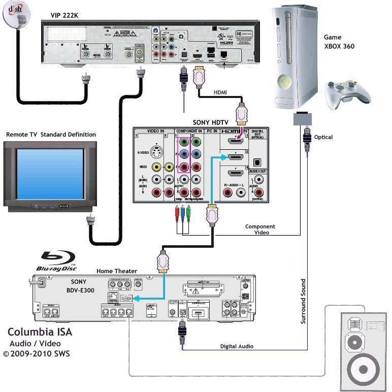 how to connect dish network receiver to tv wiring diagrams