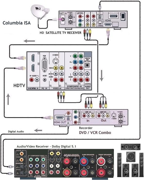 Hook up diagram Combo DVD VCR, HDTV, HD Satellite TV box, and ...