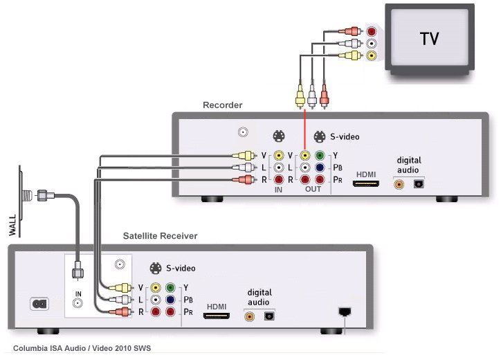diagram_satellite_dvd_tv satellite tv wiring diagrams bell satellite tv wiring diagrams directv wiring diagram whole home dvr at honlapkeszites.co