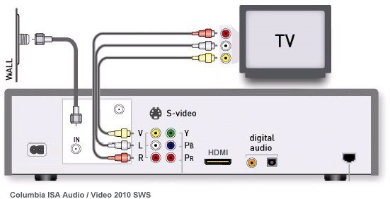 diagram_satellite_tv_connection how to hookup a dvd recorder to directv or dish network satellite satellite wiring diagram for dish network tv at crackthecode.co