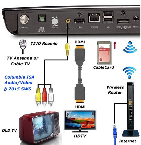 how to hook up a tivo dvr diagram tivo entry level roamio dvr hookup setup diagram