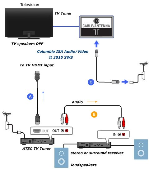 Stupendous How To Connect Tv Audio Sound Out Digital Optical Only To Analog Rca Wiring Digital Resources Almabapapkbiperorg