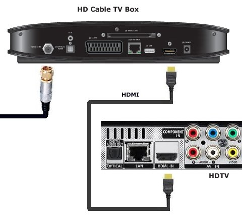 tv in the uk connections hd cable tv hookup diagram hd cable tv box