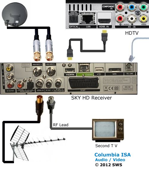 diagram_uk_sky_hookup_hd tv in the uk connections wiring diagram for comcast cable box at reclaimingppi.co