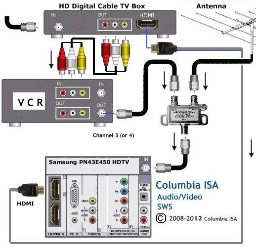 hookup diagrams hdtv vcr connections smart tv hdtv diagram to hoookup vcr cable box and antenna to hdtv dvd player can be directly connected to tv