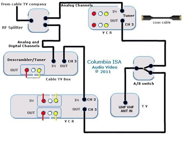vcr tv cable hookup diagrams cable box dvd the above diagram you can view or record cable tv channels while viewing another at the same time the only restriction is you cannot record or view