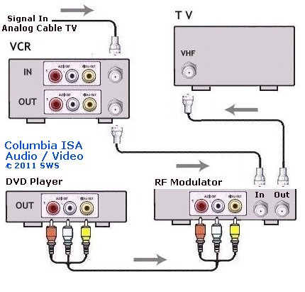 RF Modulator - DVD player connect- RF Modulator hookup Connection