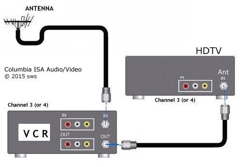 Hookup diagrams HDTV - VCR Connections SMART TV HDTV