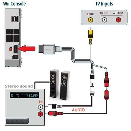 hook up wii to new tv Component video can be contrasted with composite video (ntsc, pal or secam) in which all the video information is combined into a single line level signal.