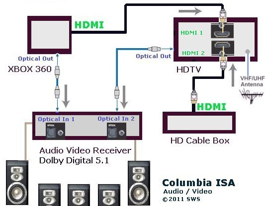 hookup xbox360, hd cable box, hdtv, av receiver, surround hdmi surround sound wiring diagram xbox surround sound hookup diagram #5