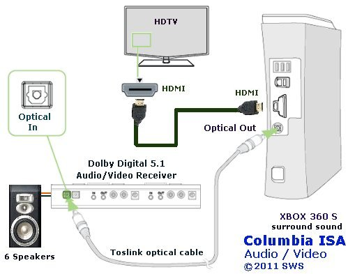 diagram_xbox360s_optical xbox 360 hook up diagram xbox 360 to surround sound receiver xbox 360 wiring diagram at bayanpartner.co
