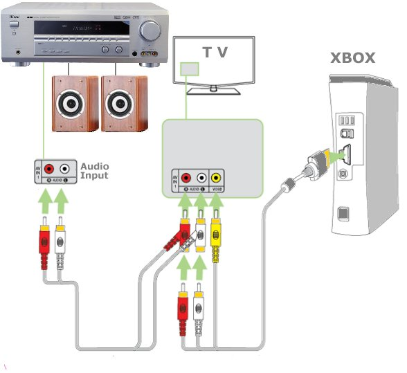 diagram_xbox_stereo how to hookup xbox 360, hdtv, satellite, blu ray home theater Home Electrical Wiring Diagrams at reclaimingppi.co