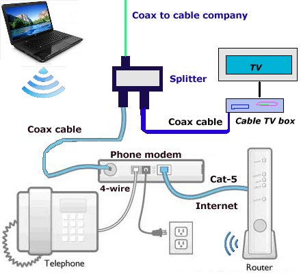 digital_phone_diagram how to setup wireless internet at home, wireless router setup Cable TV Wiring Diagram at gsmx.co
