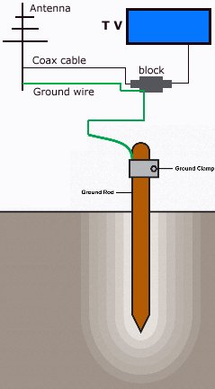 Tv broadcast antenna and catv coaxial cable grounding lightning and a second length between the other end of the block and your receiver tv then run a length of grounding wire from the block to a grounding rod greentooth Images