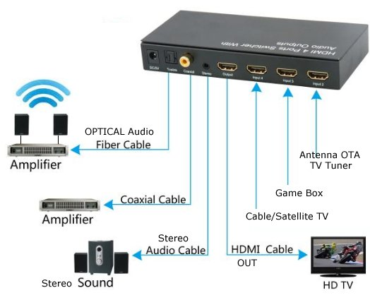how to connect tv audio sound out digital optical only to analog rca optical audio or the hdmi output if your receiver has hdmi input then run hdmi cable on to the tv you can also use a soundbar