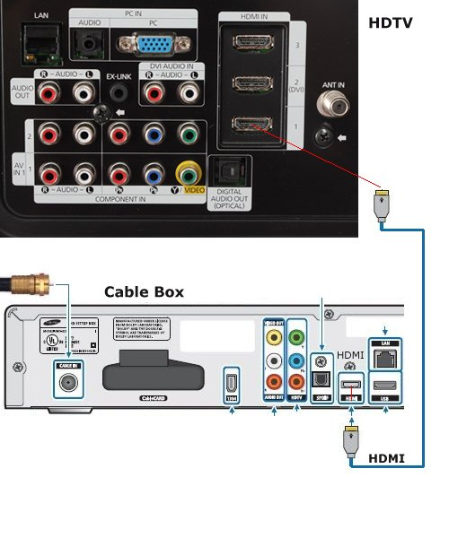 wiring diagrams hookup dvd tv hdtv dvd cable box video games hdmi hookup diagram cable box to hdtv using hdmi cable high definition and standard definition