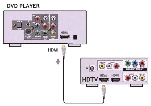 Easy HDTV Hookup Guide DVD