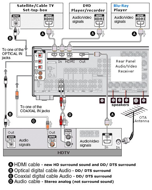 Wiring Diagram To Connect My Cable Box To My Surround Sound Dvd And ...