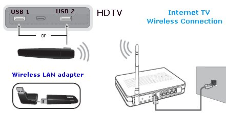 internet wireless hdtv hookup