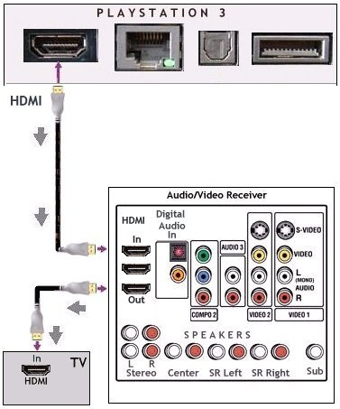 how to connect surround sound to tv without hdmi