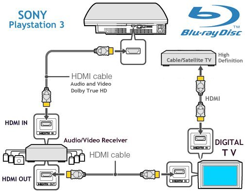 hook up diagram bluray, hdtv, hd cable tv box, playstation 3, wii and  surround sound receiver  columbia isa audio video