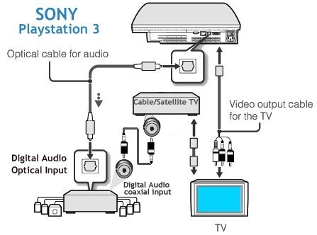 sony ps3 ps4 hookups connections playstation 3 home theater this hookup diagram shows the ps3 connected to a 5 1 capable home theater and a tv