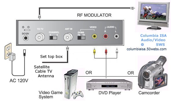 Rf Modulator Dvd Player Connect Rf Modulator Hookup
