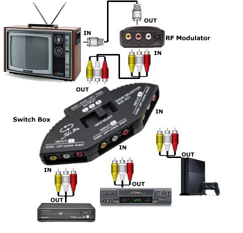 how do you hook up an rf modulator Walmart # 551866989 this  compact rf modulator allows you to connect an audio/video component to a tv  reproduction as it easily converts audio video to rf.