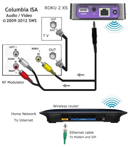 cable tv wiring diagram with Roku Player Setup on Nice Looking On Wall Wiring further 120078  pleted With Tutorial Ambilight Atmospheric Lighting Behind Your Tvmonitor also Tv Frog Reviews further Technicolor  1000 Proidiom Hd Headend Systems Directv further 1282469 Hdmi Arc Confusion.