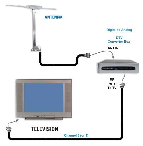 hook up diagram rv tv digital converter satellite digital to analog tv converter box