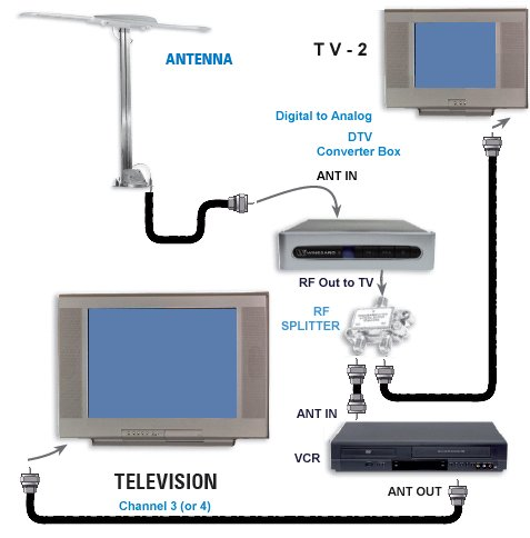 Urgente    Usar Claro Tv En 2 Televisores on dtv wiring diagrams