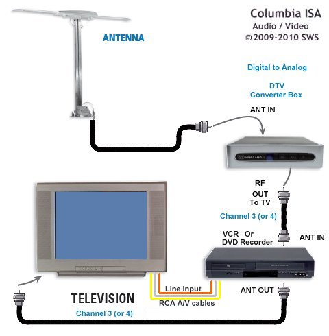 hook up diagram rv tv digital converter satellite rh columbiaisa 50webs com keystone rv cable tv wiring diagram