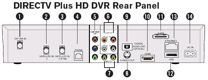 satellite_rear_directv_hd how to hookup setup surround sound on a directv satellite system wiring diagram for directv hd dvr at fashall.co