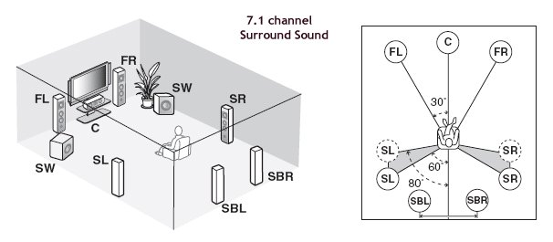 how to hookup surround sound running the speaker wire