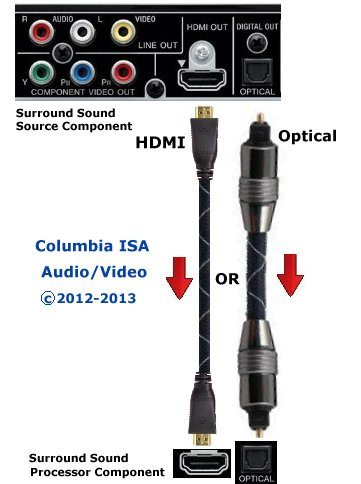 how to hookup surround sound typical connection diagram use hdmi or optical cable to hook up your surround sound source component cable box blu ray player ps3 etc