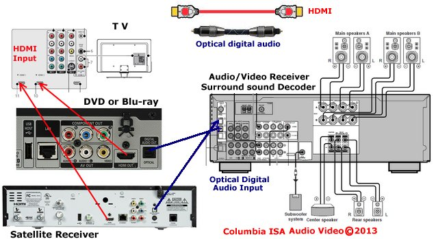 How To Hookup  Setup Surround Sound On A Dish Satellite System
