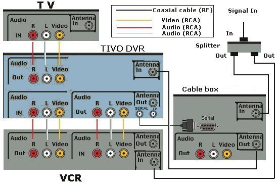 tivo_diagram tivo video recorder DVR Hook Up Diagrams at soozxer.org