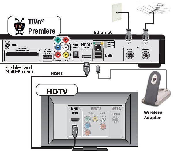 Hook up tivo to antenna