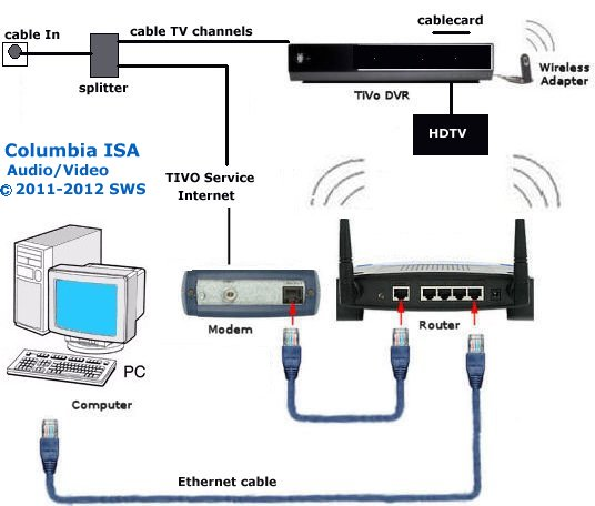 Fantastic Tivo Wiring Diagram Basic Electronics Wiring Diagram Wiring Digital Resources Dylitashwinbiharinl