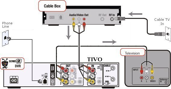 tivo_hookup_diagram_09 how to hook up a tivo dvr dish network wiring diagrams dual tuner at bayanpartner.co