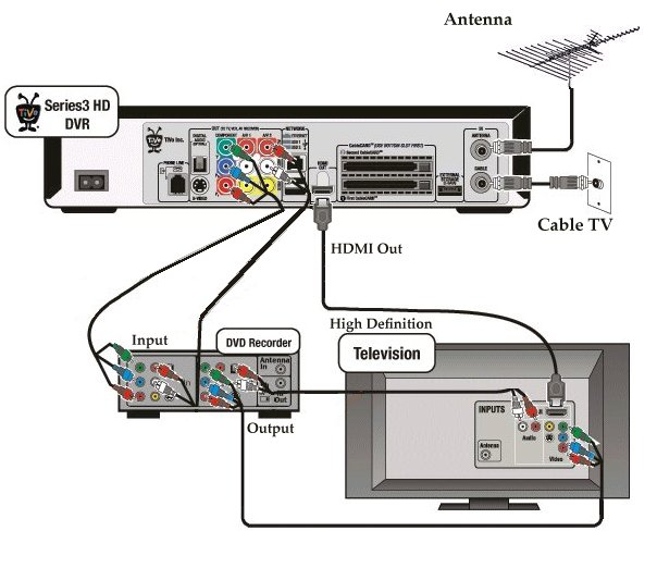 tivo_hookup_hd how to hook up a tivo dvr DirecTV Genie Installation Diagram at gsmx.co