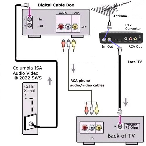 digital tv antenna wiring diagram