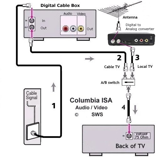 TV Hookup How to Connect TV Cable Antenna | Tv Connection Wiring Diagram |  | COLUMBIA ISA AUDIO VIDEO