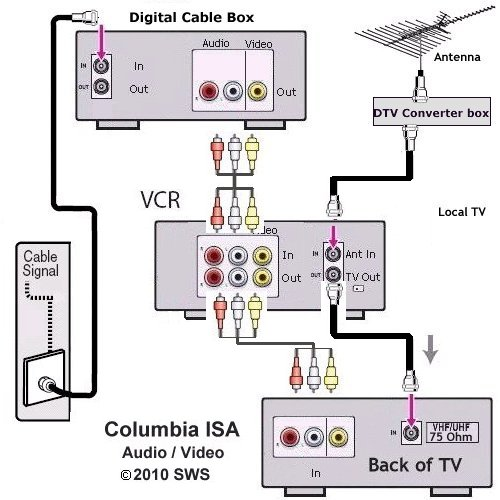tv hookup how to connect tv cable antenna tv hookup vcr air