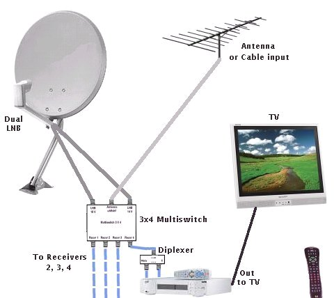 Multiswitches for DSS DBS single satellite dual LNB – Dish Tv Satellite Wiring Diagram