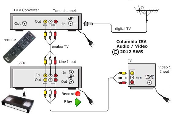 tv vcr cable box hook up diagrams