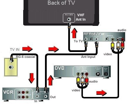 DVD VCR hookup to TV with RF modulator