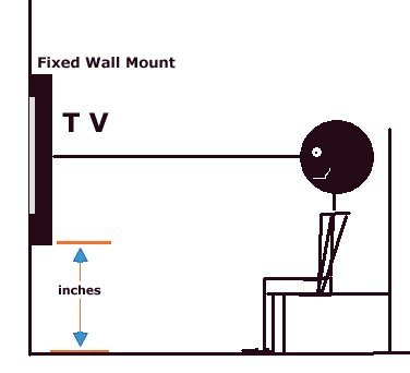 Measure all the mount distances so that when the TV is on the mount on the  wall you get the proper measurement from floor to bottom of the TV. TV WALL MOUNTS and Installation