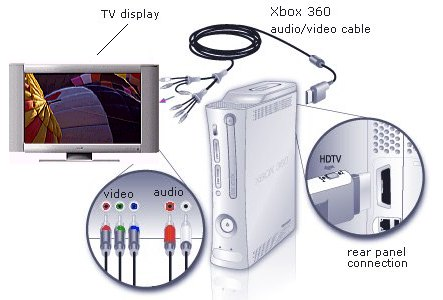 xbox 360 scart wiring diagram xbox360 wiring diagrams dvd vcr tv xbox 360 slim wiring diagram