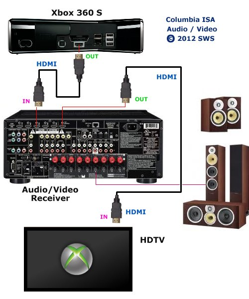 xbox 360 hook up diagram xbox 360 to surround sound receiver 6 channel surround sound is decoded by the a v receiver and sent to loudspeakers select the proper inputs on the tv and the a v receiver